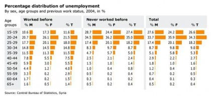 workforce and labour migrations syria unemployed 01 dd3301ecc7