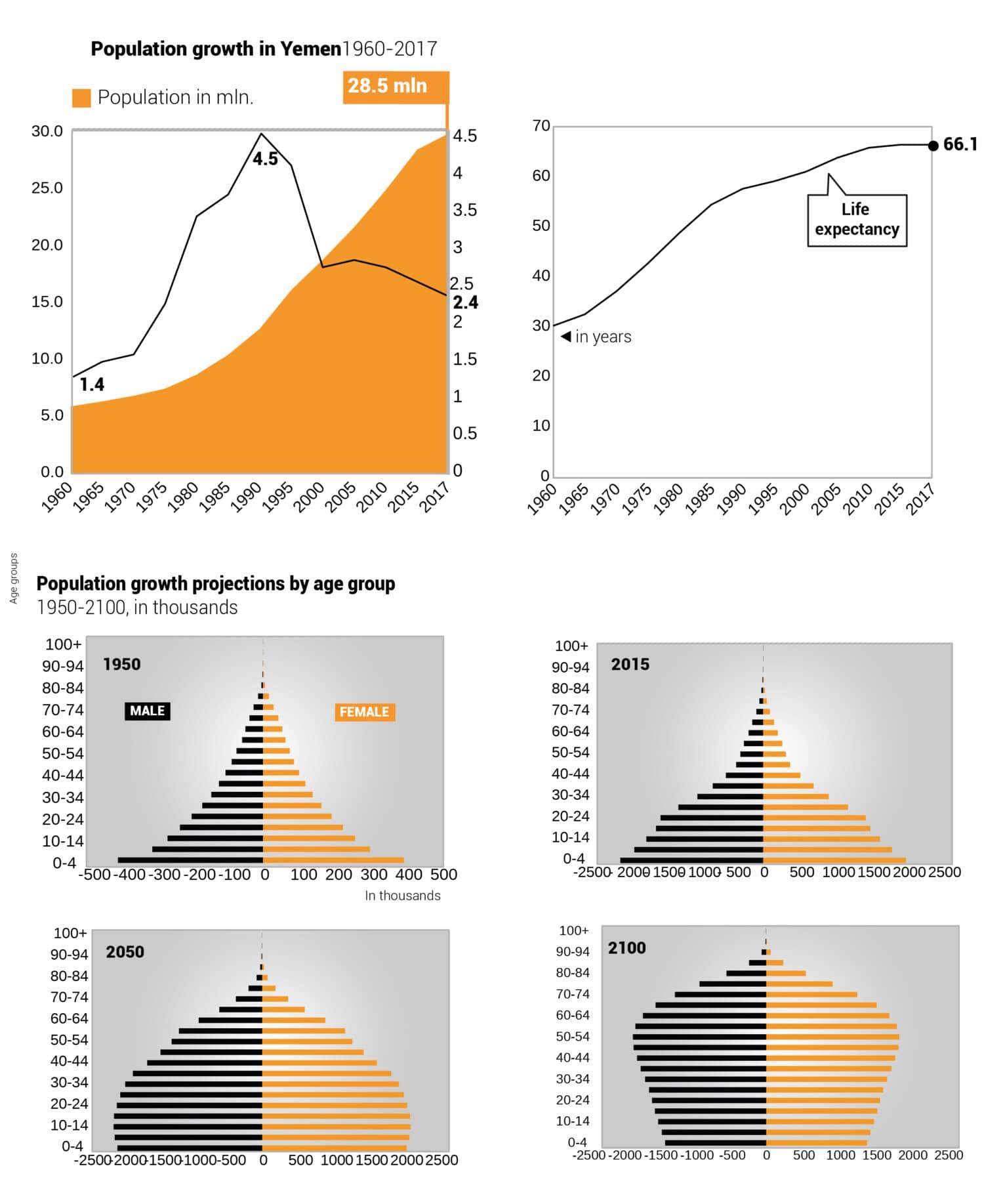 Yemen population growth